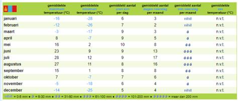 Klimaat tabel