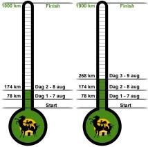 prestatiethermometer